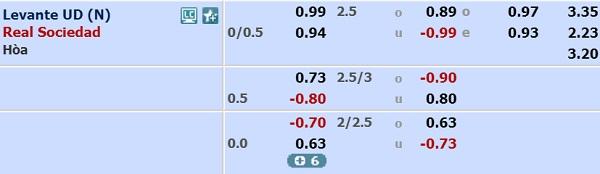 ty-le-keo-Levante-vs-Sociedad-odds