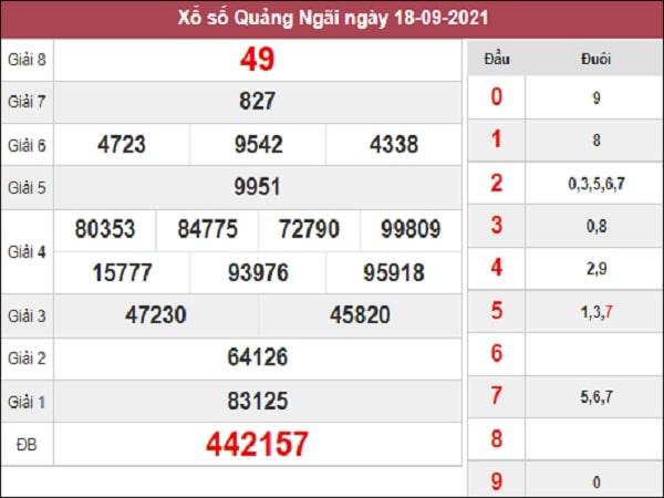 Dự đoán XSQNG 25-09-2021